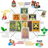Услуги гадалка Гадание Консультации на картах Таро в Николаеве и Украине